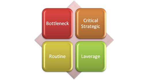 Model Dasar Persiapan Penyusunan Spesifikasi Teknis