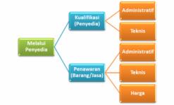 Dokumen Kualifikasi Bukan Dimasukkan Dalam Penawaran Apendo/.rhs