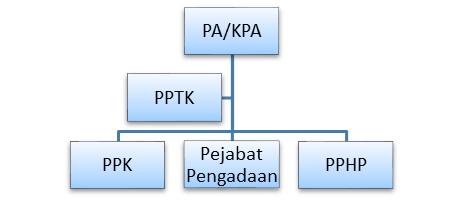 Reposisi Peran PPTK dalam Pengadaan Barang/Jasa