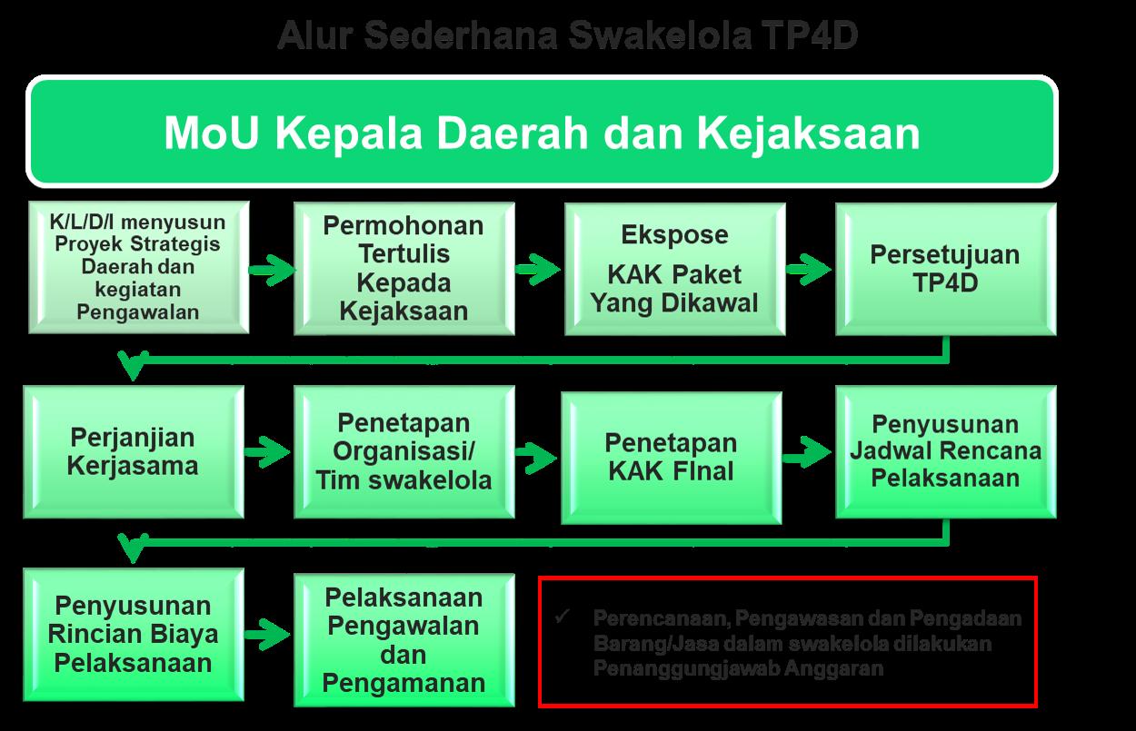 Memaksimalkan Peran Tp4 Dalam Pengadaan Barangjasa