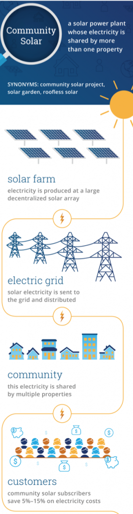 source from https://news.energysage.com/solar-farms-start-one/